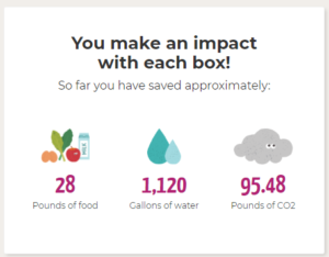 Food, Water, and CO2 saved